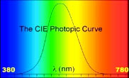 The CIE Photopic Curve